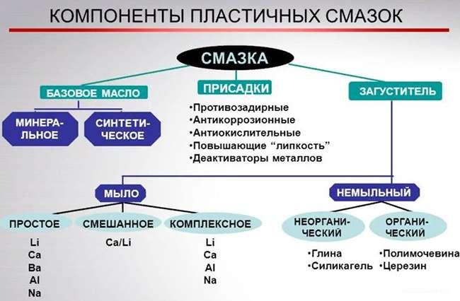схема состава различных консистентных смазок