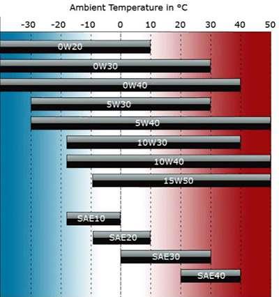 таблица вязкости по SAE