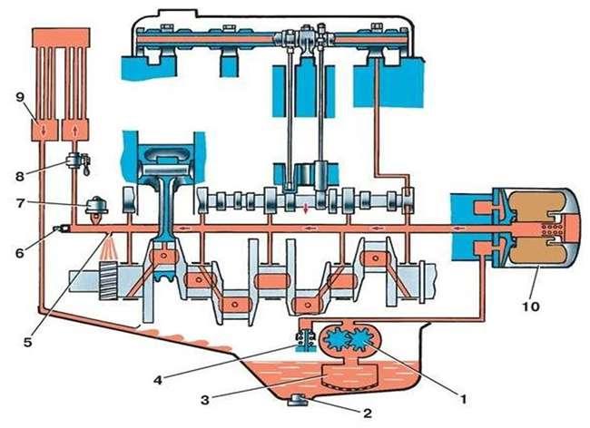 схема устройства системы смазки