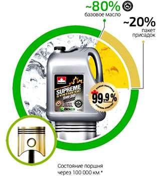 график снижение энергозатрат при использовании масла