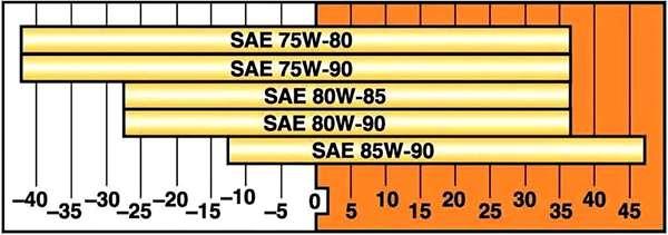 таблица соответствия по SAE