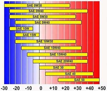 таблица температурных интервалов по SAE