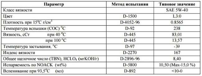 таблица характеристик масла Идемитсу 5w40