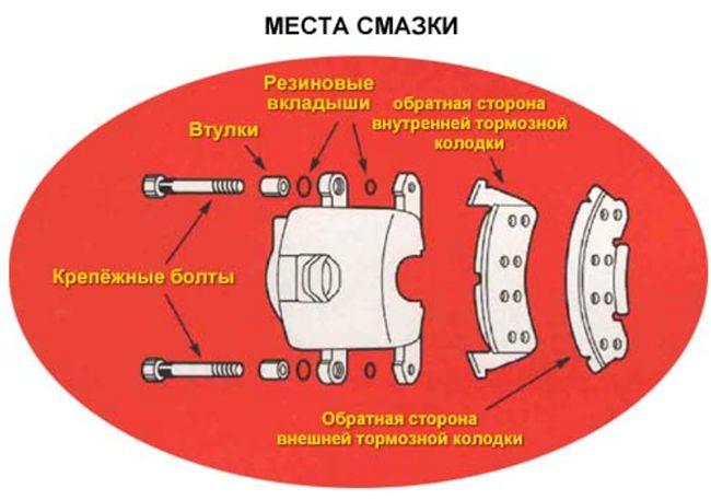 схема смазки суппорта